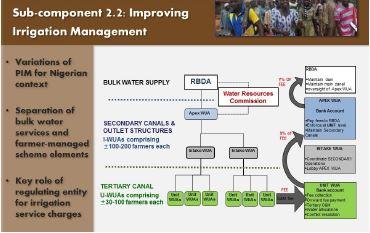 Component 2: Irrigation Development and Management – TRIMING